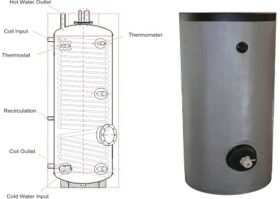 Boiler solar